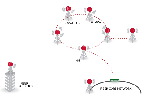 Mobile Backhaul Network Diagram