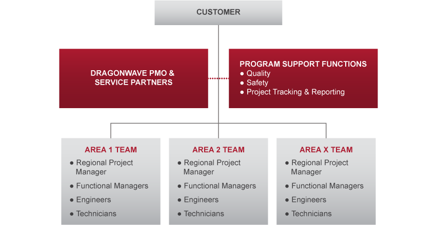 Project Management Dragonwave X